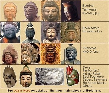 Standard Japanese Classification of Buddhist Deities